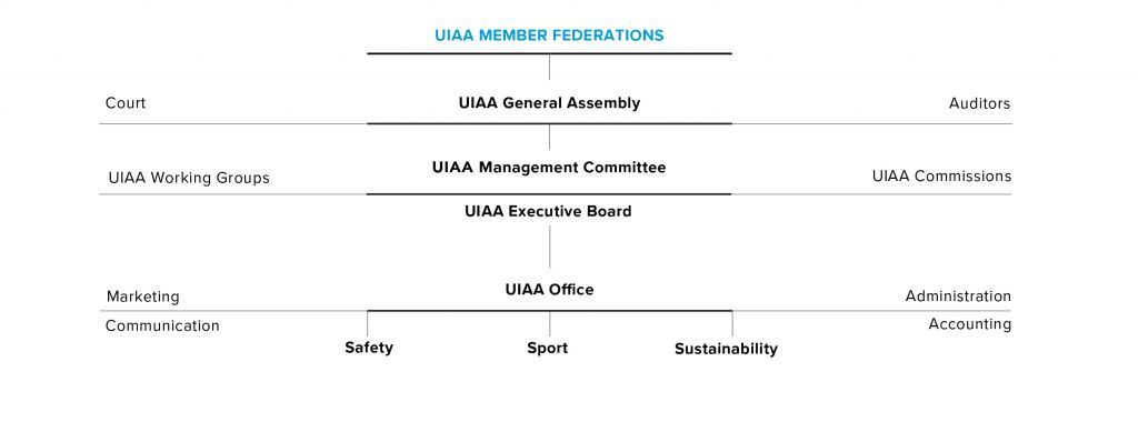 UIAA org chart Aug 2017 simplified