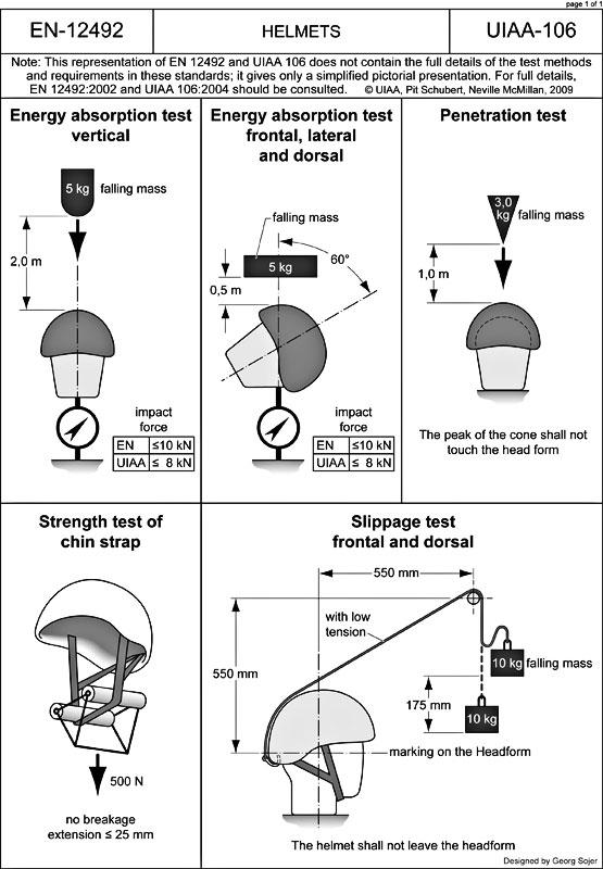 uiaa106-helmets